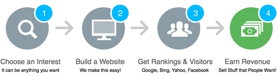 affiliate-4-simple-steps